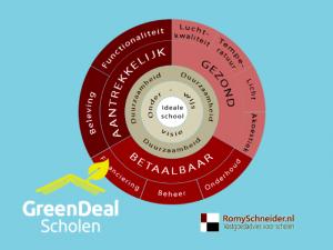 Green deal scholen, scholen, ambassadeur, duurzaam