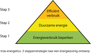 trias energetica,isoleren,duurzaam,energie