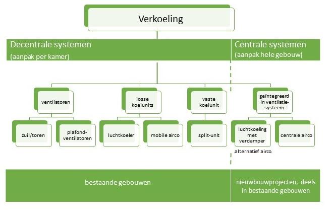 koelin, decentrale systemen, airco, hitte, actieve koeling